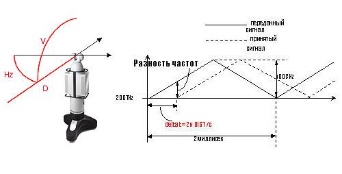 Принцип работы лазерного радара: угловые и дальномерные измерения